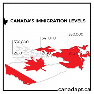 canada immigration levels plan