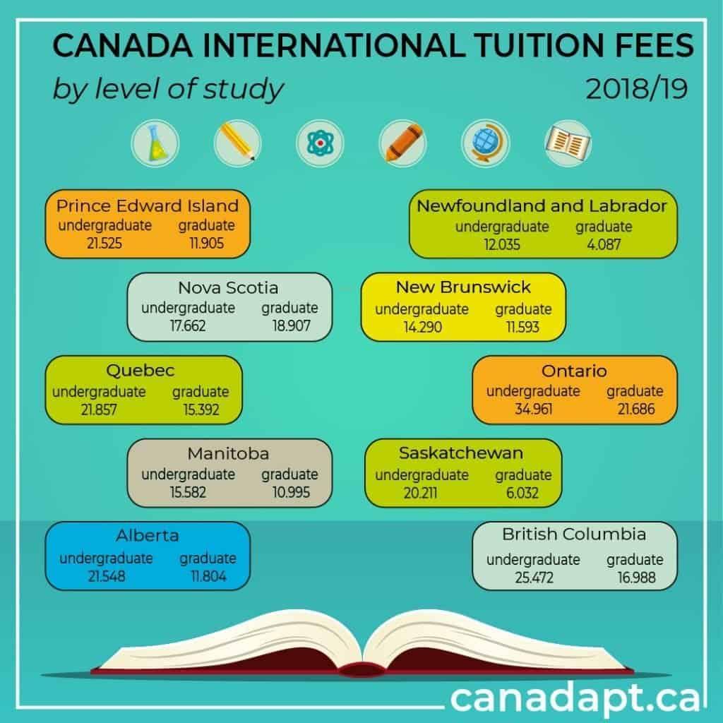 canada international tuition fees