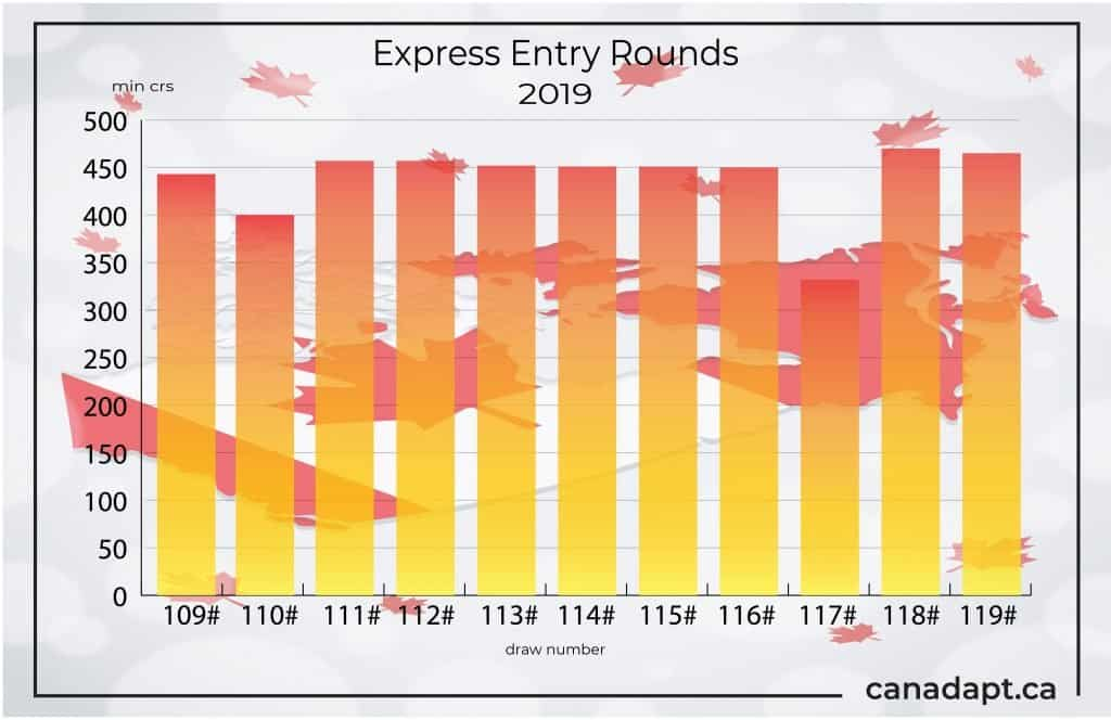Express Entry 119: CRS Score Drops by 5 points | canadapt ca