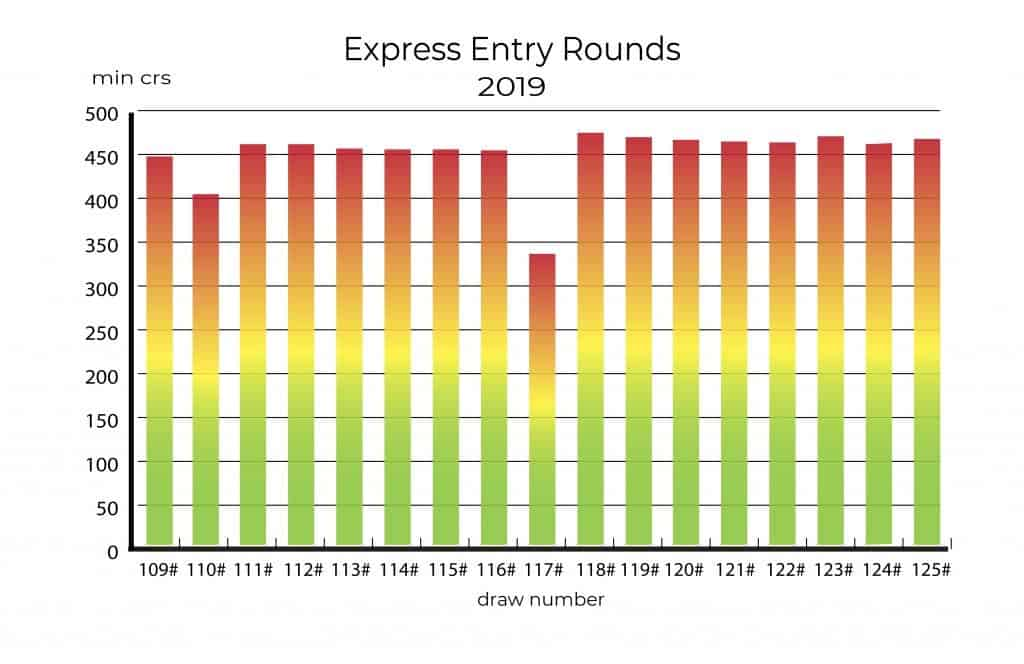 express entry 125