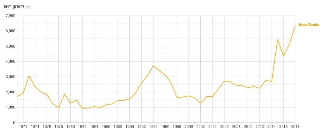 Nova Scotia Population Is All-Time High Through Immigration